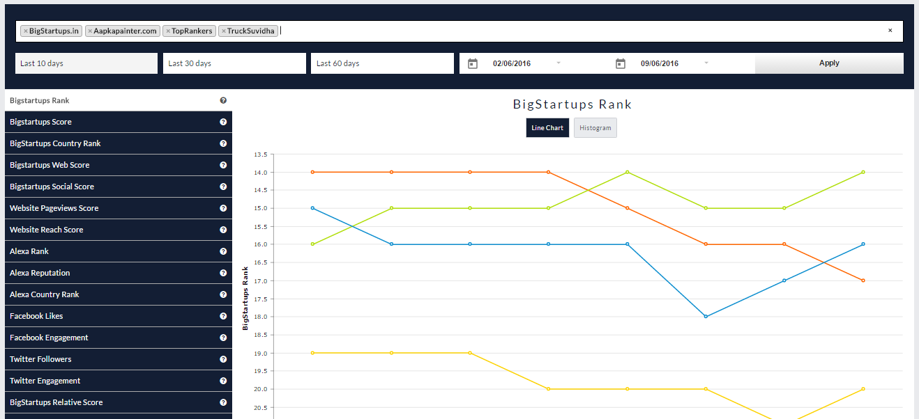 Startup Rankings